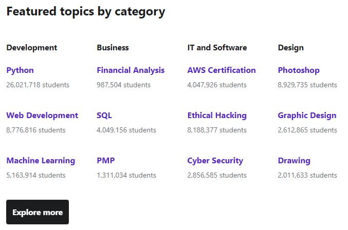 Udemy's course and number of enrolled students